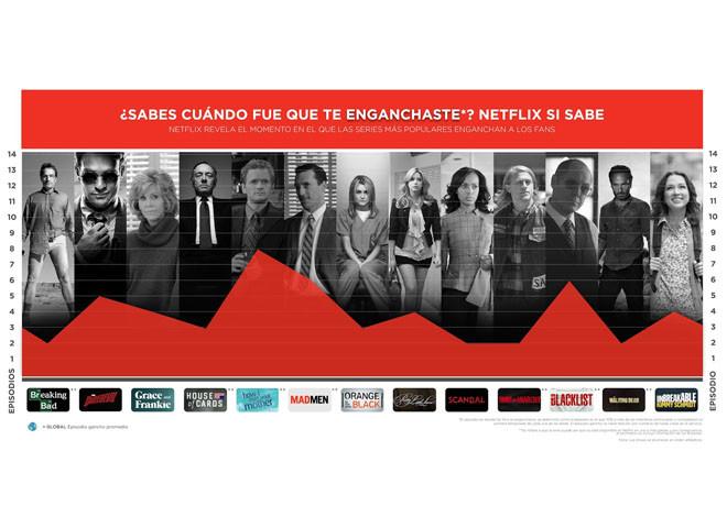 Netflix - Estudio