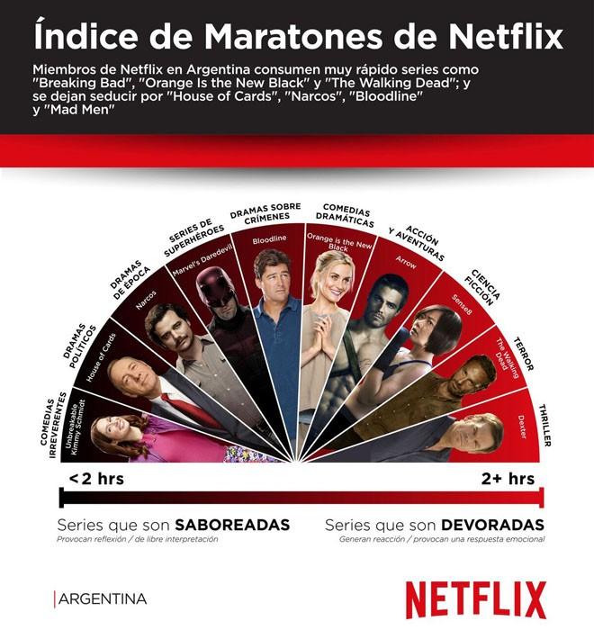 Netflix - Indice de Maratones - Argentina