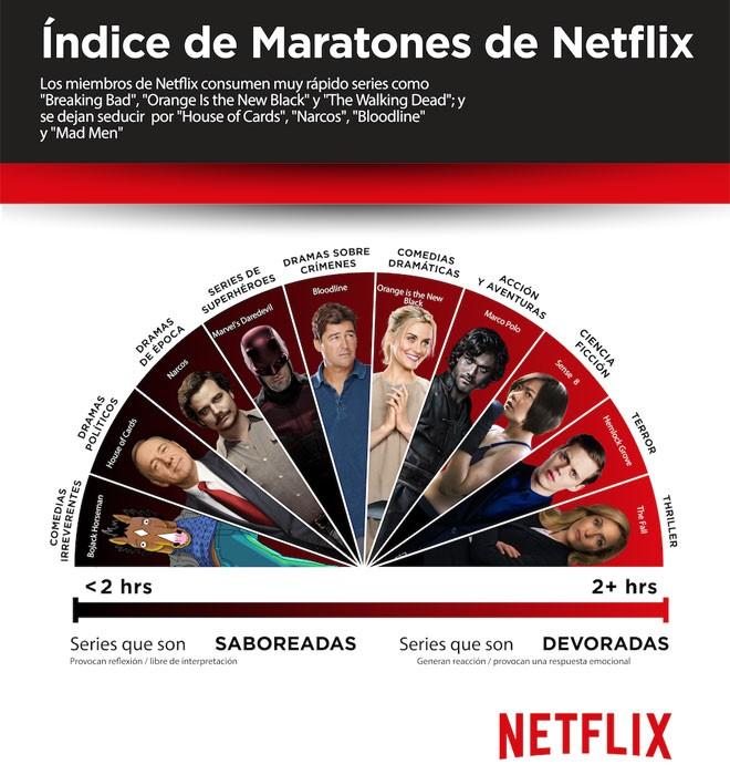 Netflix - Indice de Maratones - Global