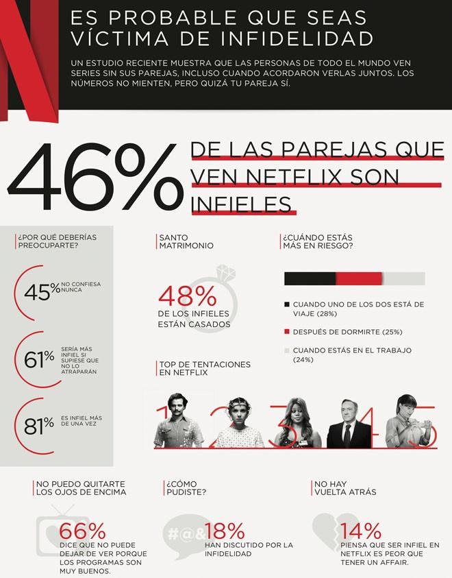 Netflix - Cheating - infidelidad - Infografia