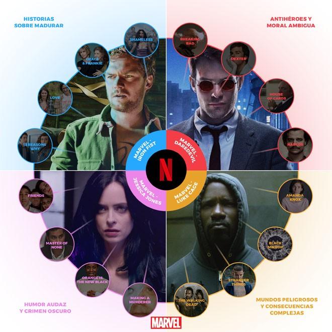 Netflix - Maraton Heroico