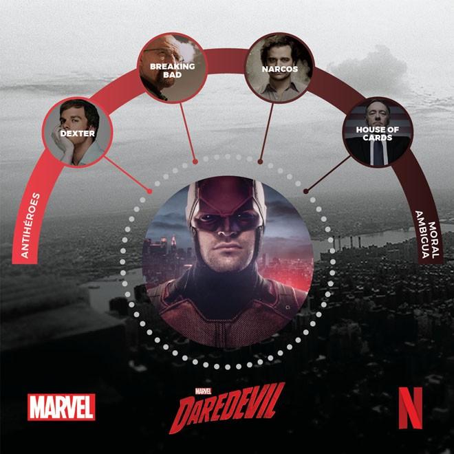 Netflix - Maraton Heroico - Daredevil