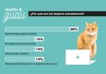 Netflix y Guau - Infografia 3